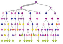 bank marketing's dataset model