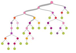 Net migration model
