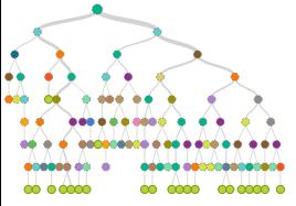 Machine Learning @ Github